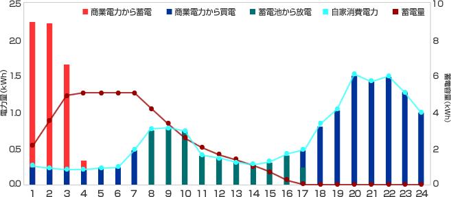 1日の電力使用シミュレーションのグラフ(※PVなし)