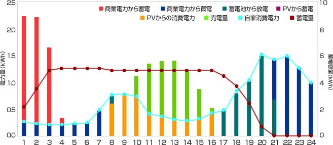1日の電力使用シミュレーションのグラフ(※PVあり)