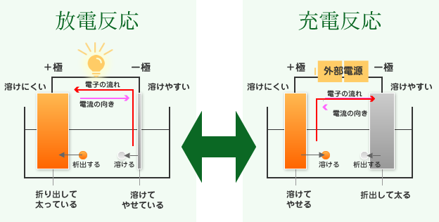 放電反応と充電反応