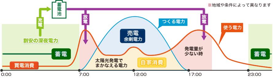 電力サイクル(発電・蓄電・消費電力)