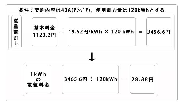 電力自由化と蓄電池