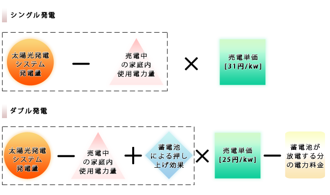 シングル発電とダブル発電イメージ