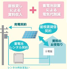 蓄電池レンタル契約例