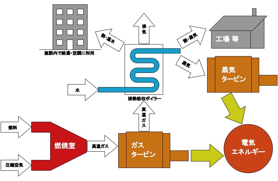 コージェネレーションシステム