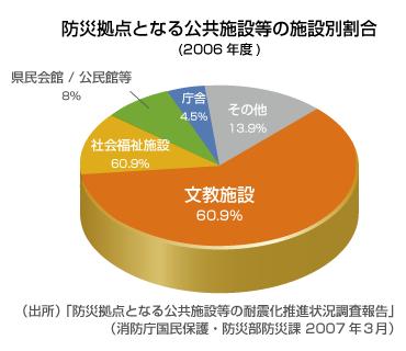 防災拠点となる公共施設等の施設別割合(2006年度)