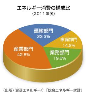 エネルギー消費の構成比(2011年度)