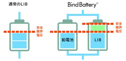 独自技術の「バインド電池」