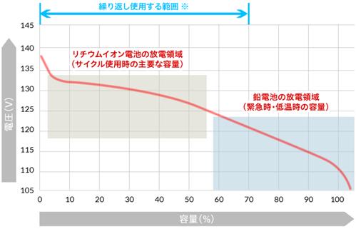 サイクルレベルの高サイクル寿命
