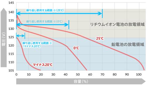 優れた低温性能