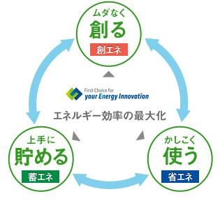 複合エネルギーシステム