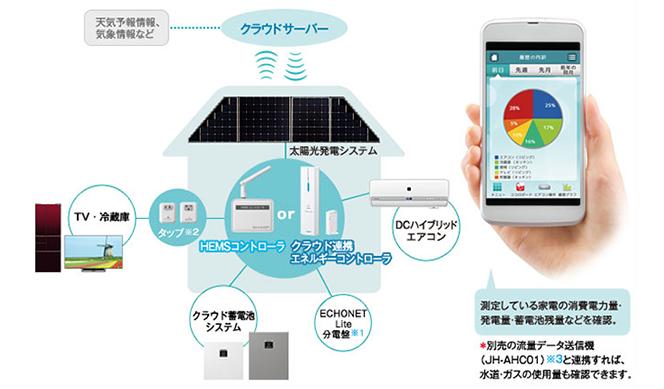 太陽光発電システムと連携