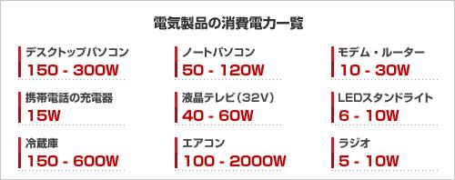 電気製品の消費電力一覧