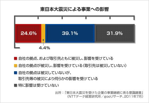 東日本大震災による影響の有無