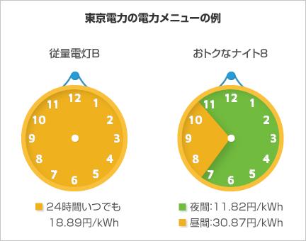 東京電力の電力メニューの例