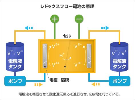 レドックスフロー電池の原理